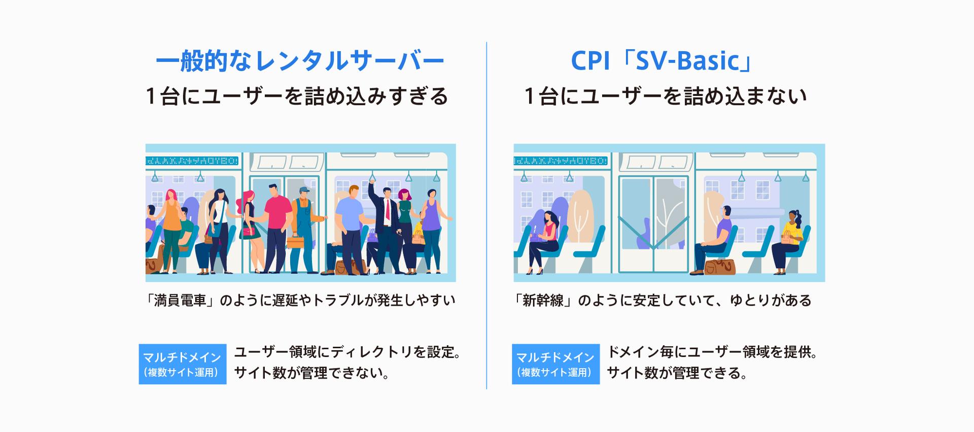 CPI共用サーバーの特徴とは