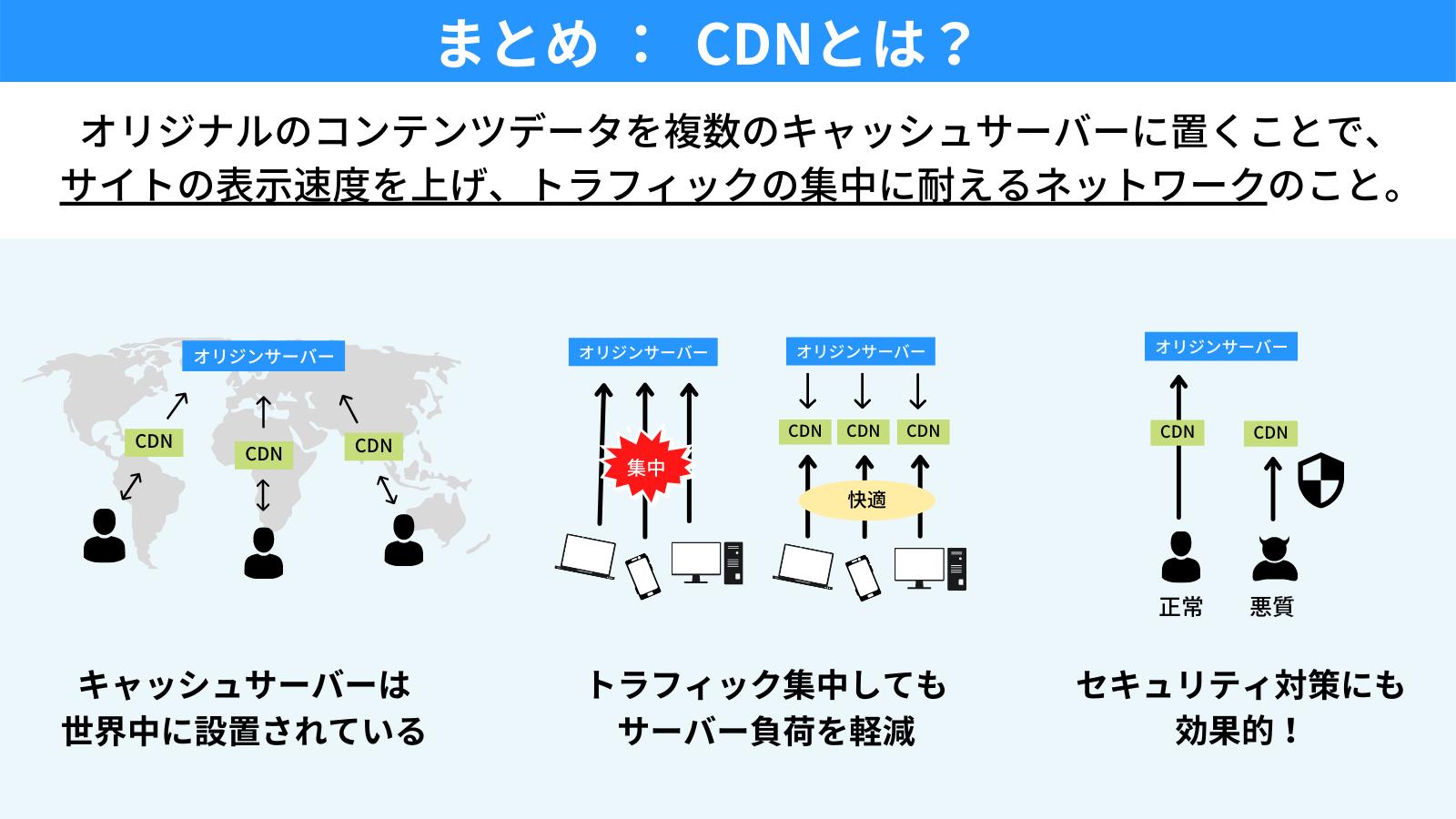 CDNとは