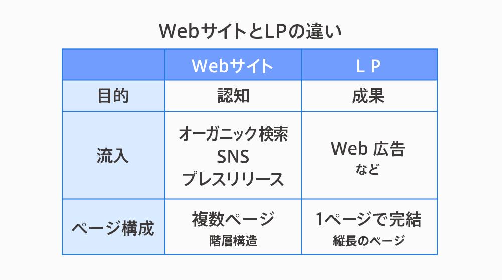 【表】Webサイト、WebページとLP(ランディングページ)の違い