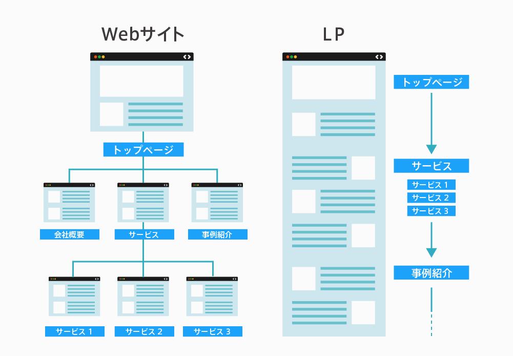 【図】Webサイト、WebページとLP(ランディングページ)の違い