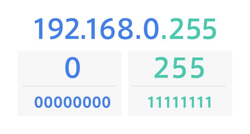 192.168.0.255